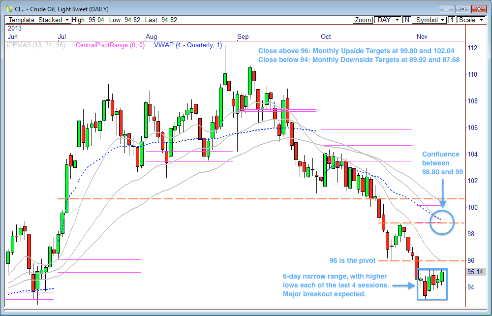 Major breakout coming for crude oil   MrTopStep com