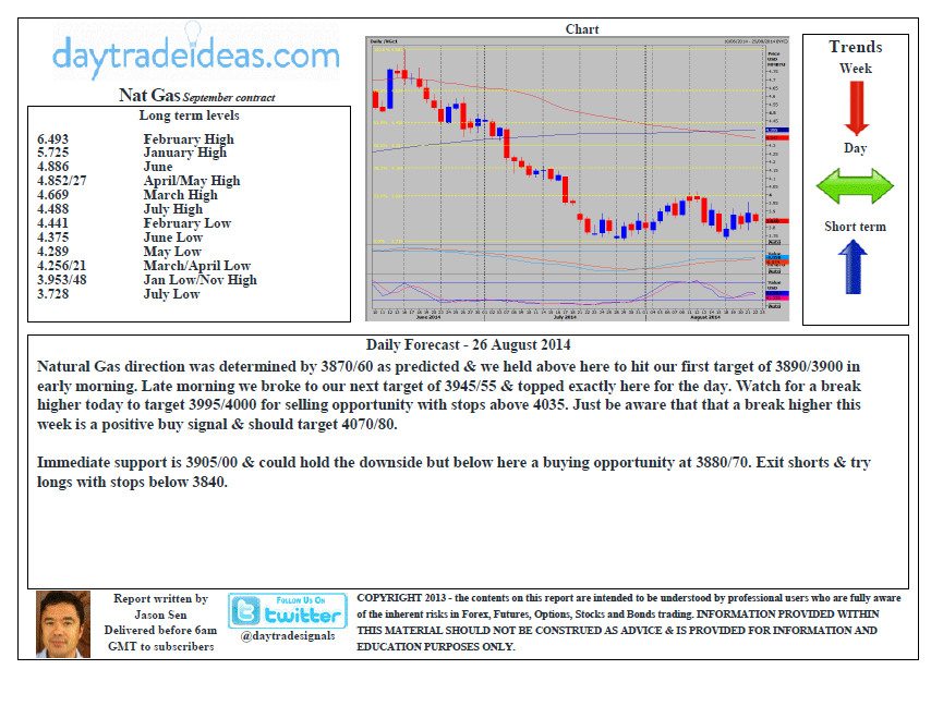 Trading natural gas options