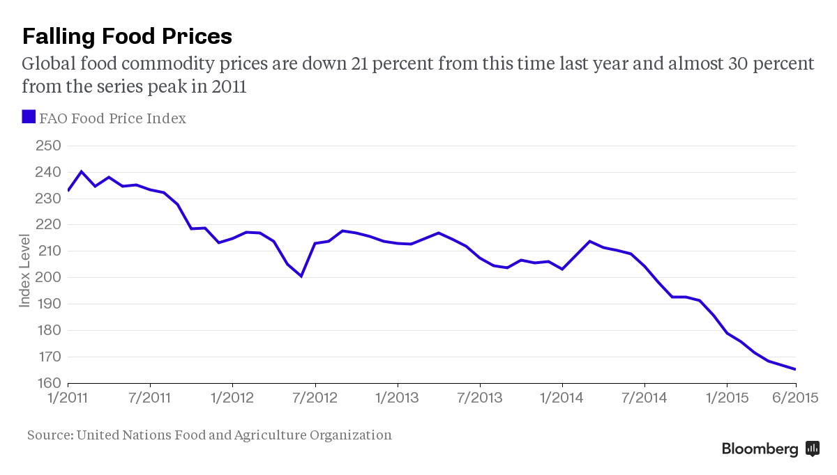 Bloomberg - Why Falling Food Prices Around the World Aren't