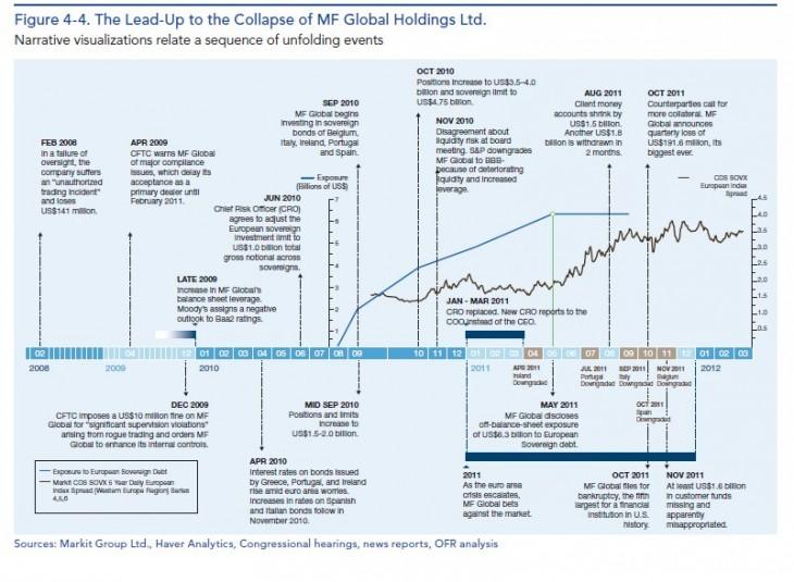Mf global forex trading