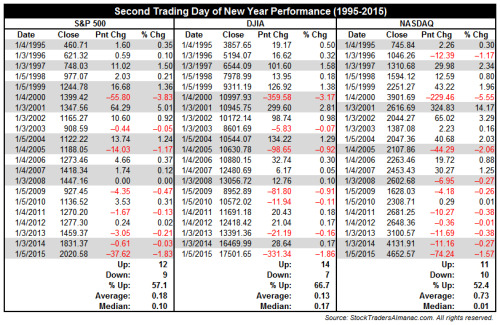 second trading day of year performance