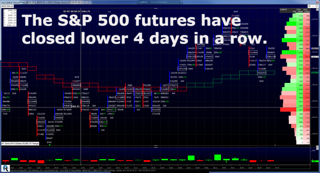 S Amp P 500 Futures Dips Amp Rips Mrtopstep Com