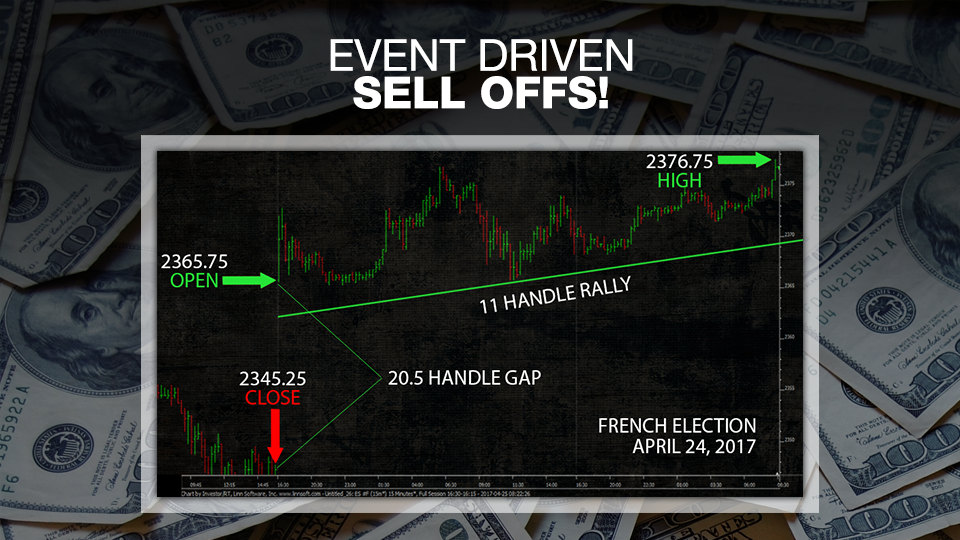 Event driven forex trading