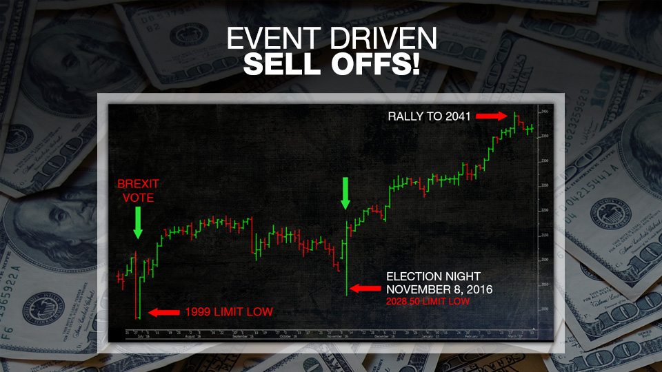 Event driven options trading