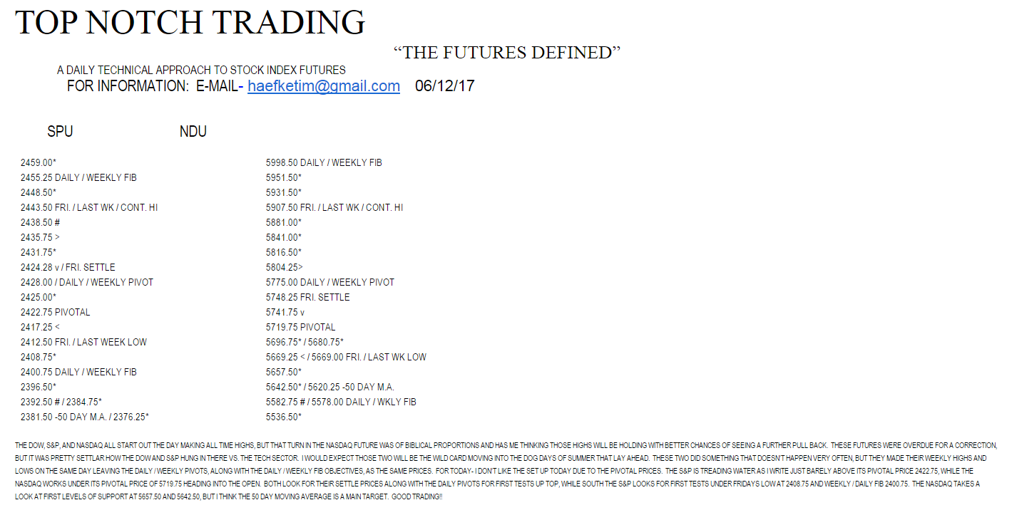 Top Notch Trading Index Report Mrtopstep Com