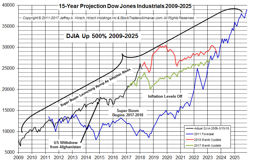 Stock Traders Almanac - Super Boom Update: Maybe Ahead of Schedule for Dow 38820 | MrTopStep.com