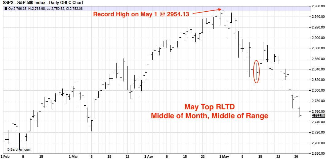 June 2019 Red Letter Trading Days | MrTopStep com