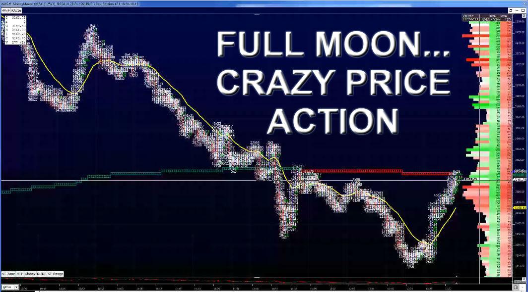 Full Moon – Crazy Price Action