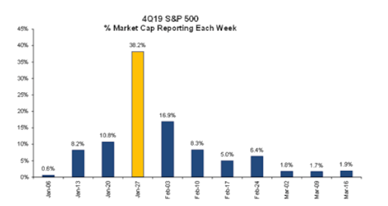 Chart of the Day: Earnings Report and Daily Market Cap Representing