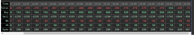 Tradechat Rooms: Yesterday's Action