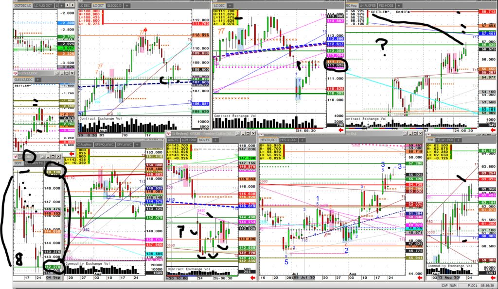 HighGround Trading: Meat, Grainstock Charts