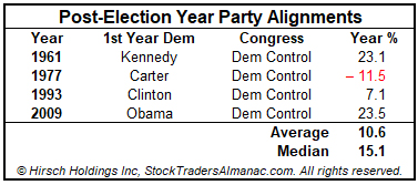 [New Dem Table]