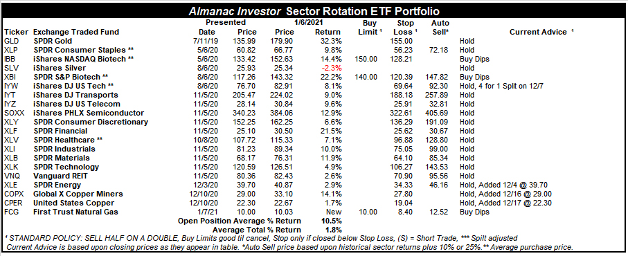 [Almanac Investor Sector Rotation ETF Portfolio – January 6, 2021 Closes]