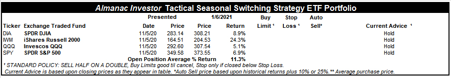 [Almanac Investor Tactical Switching Strategy Portfolio – January 6, 2021 Closes]
