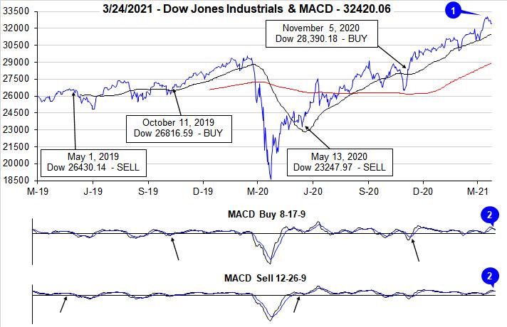 Dow Jones Industrials & MACD Chart