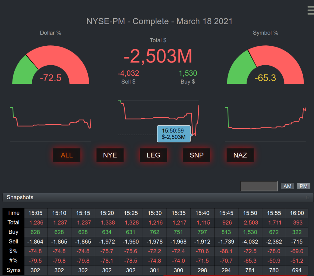 market on close imbalnce data for the last hour of trading combing NYSE and Nasdaq data