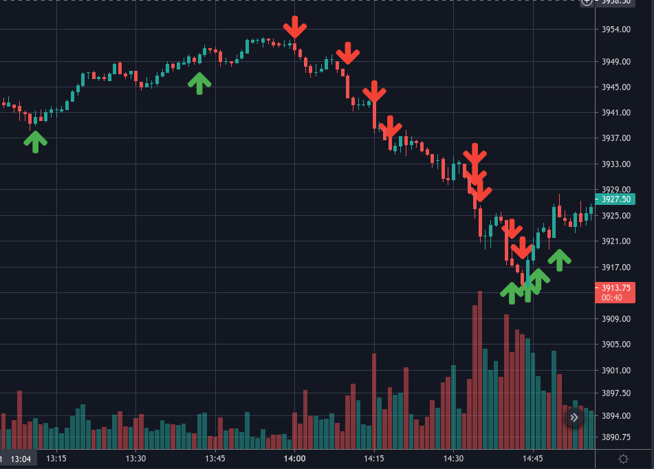 Price action as a result of program tradin execution as seen by SpyGate