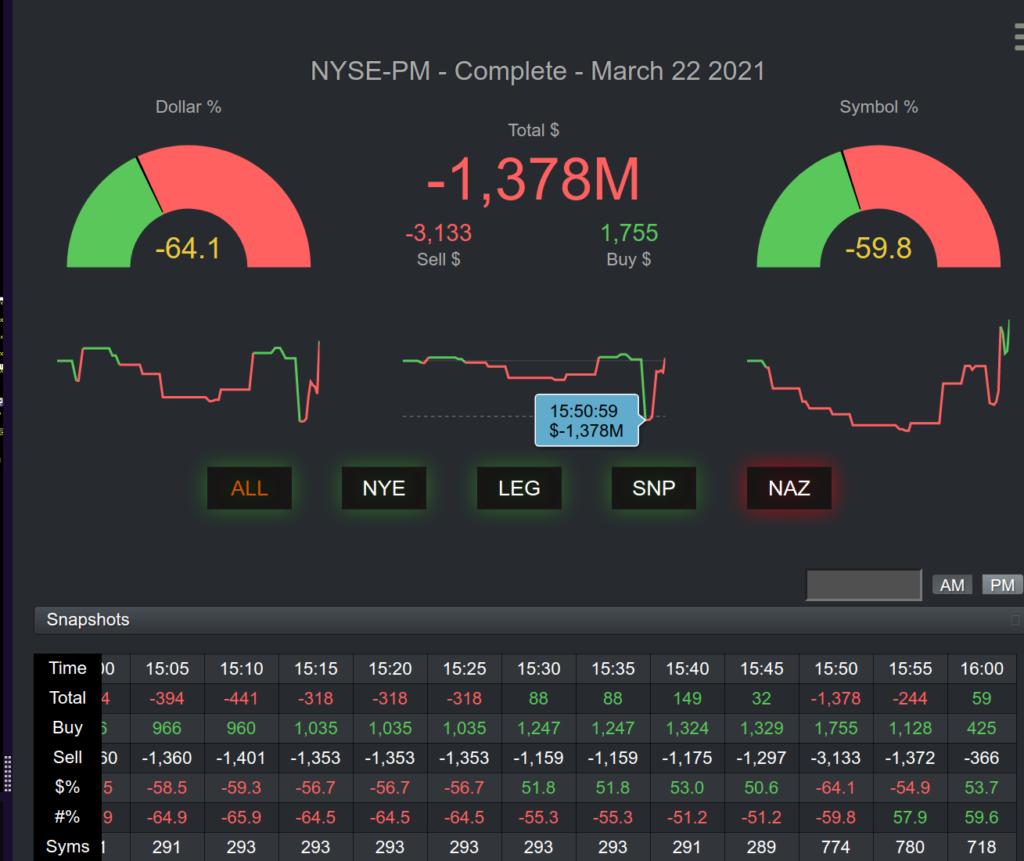 Market On Close Imbalance Dashboard