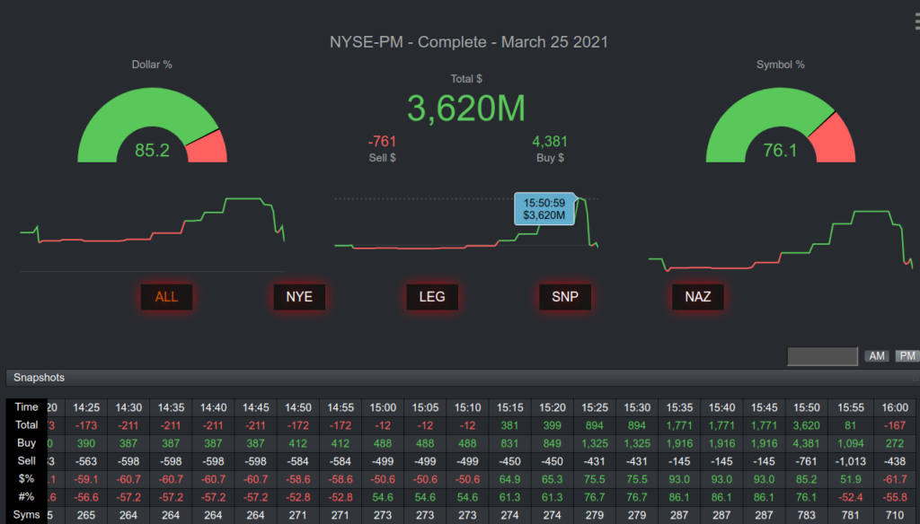 Market On Close Imbalance Meter (MIM) Dashboard