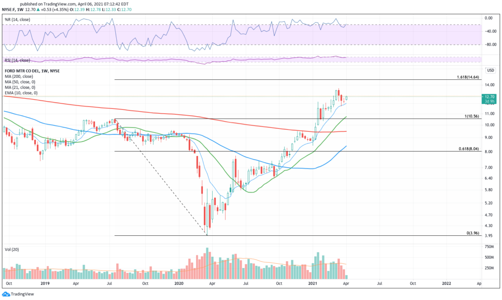 Weekly chart of Ford stock