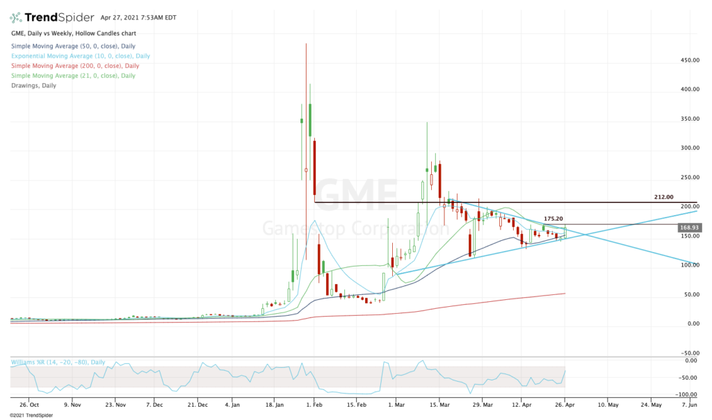 Daily chart of GameStop Stock