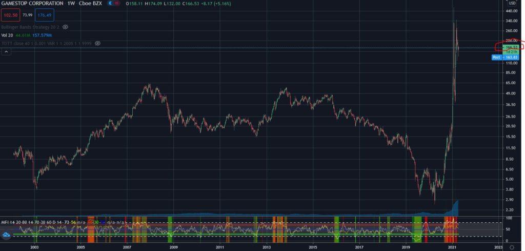 GME, GameStop, short squeeze, chart