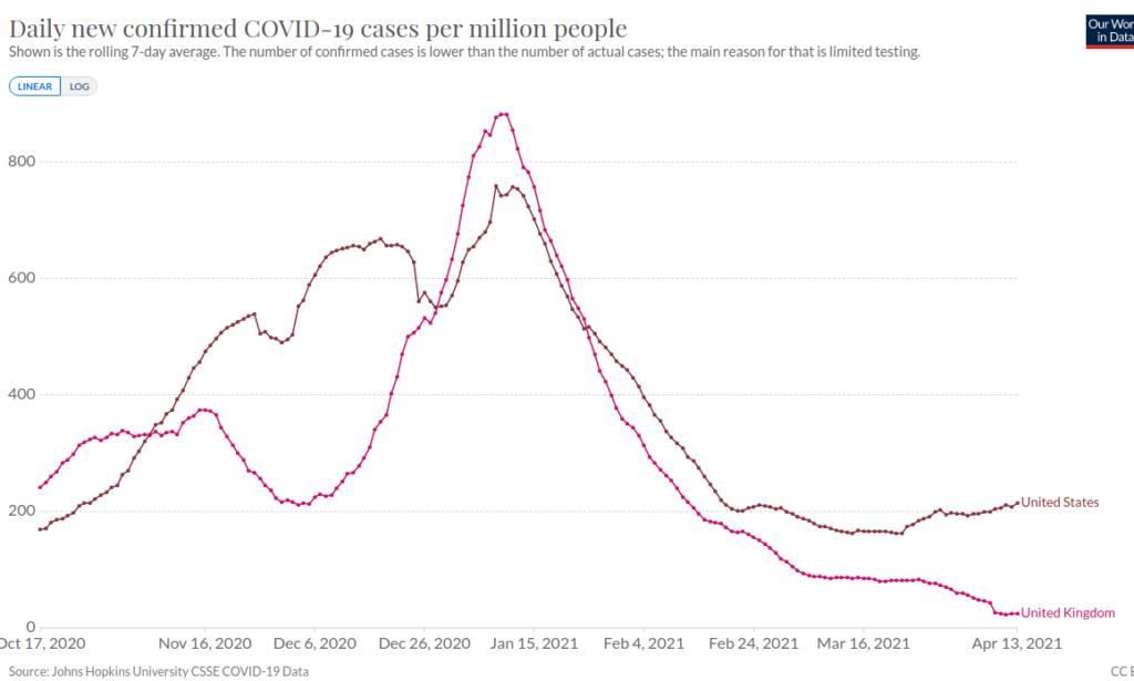 Covid-19 Vaccine: Daily New Cases per million