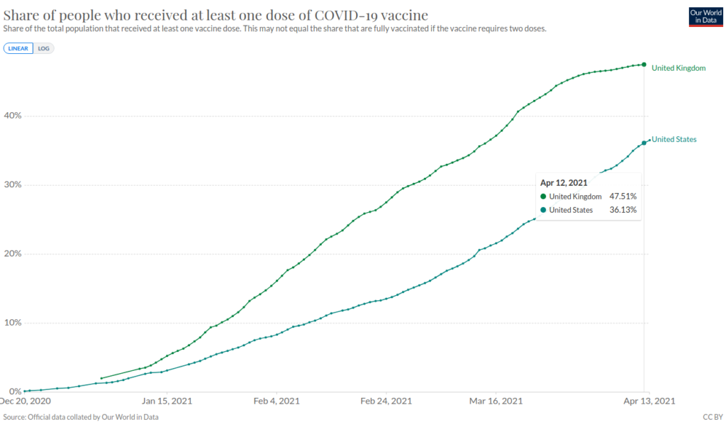 Covid-19 Vaccine: Percentage of Population with at least One Dose