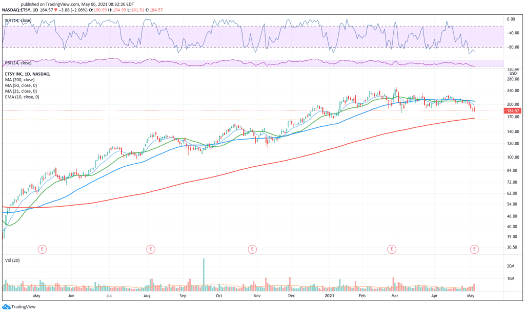 Daily chart of Etsy stock
