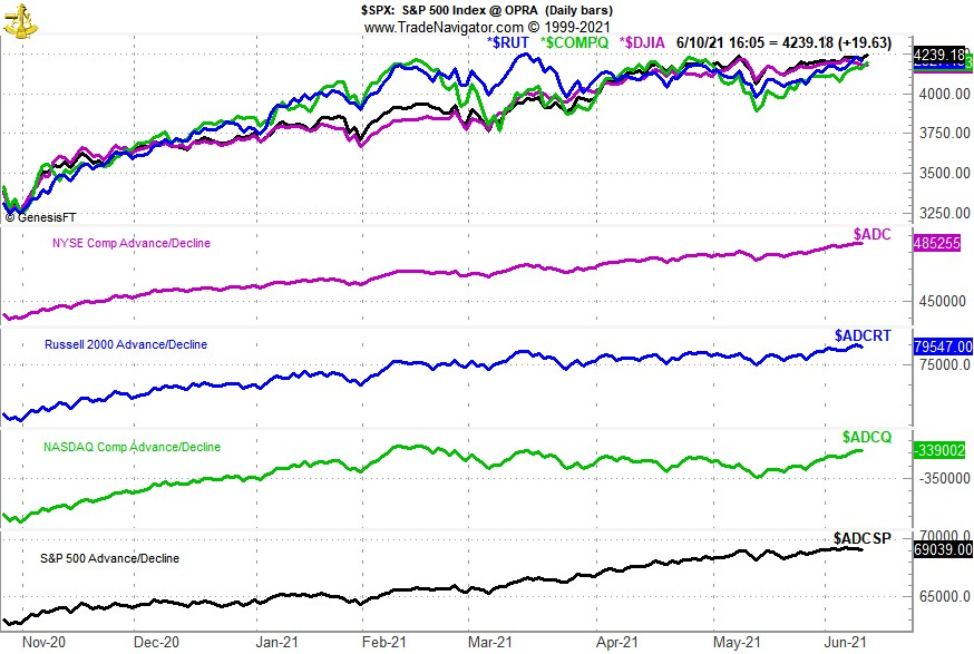 [Advance/Decline Line Chart with DJIA, S&P 500, NASDAQ and Russell 2000]