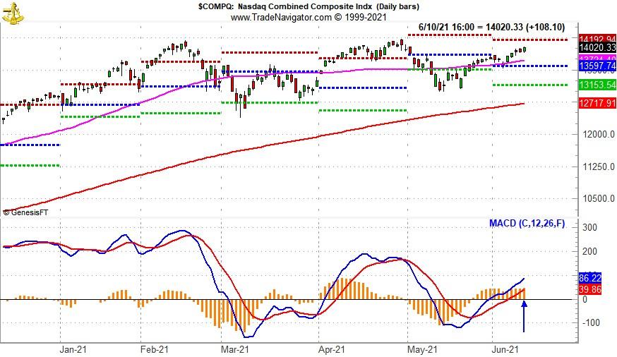 [NASDAQ Daily Bars and MACD Sell Indicator Chart]